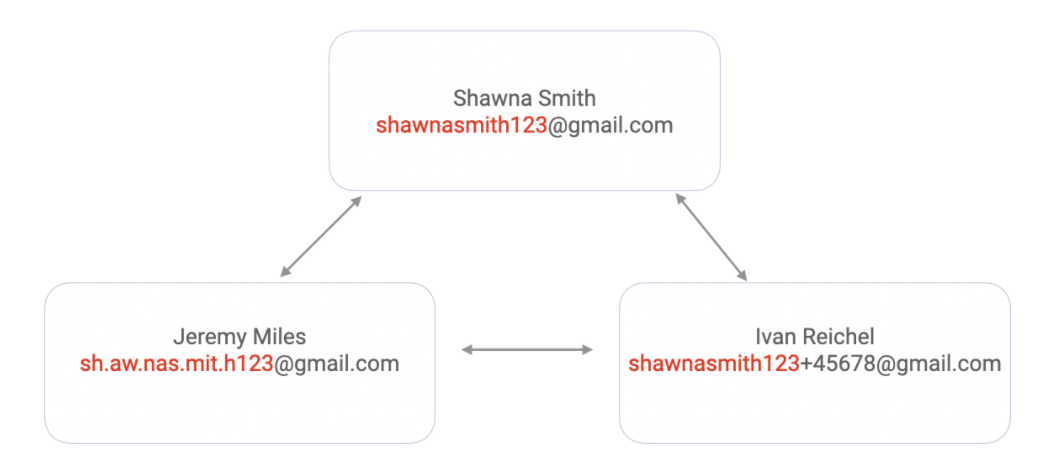 Detecting Google Alias Emails To Prevent ID Theft