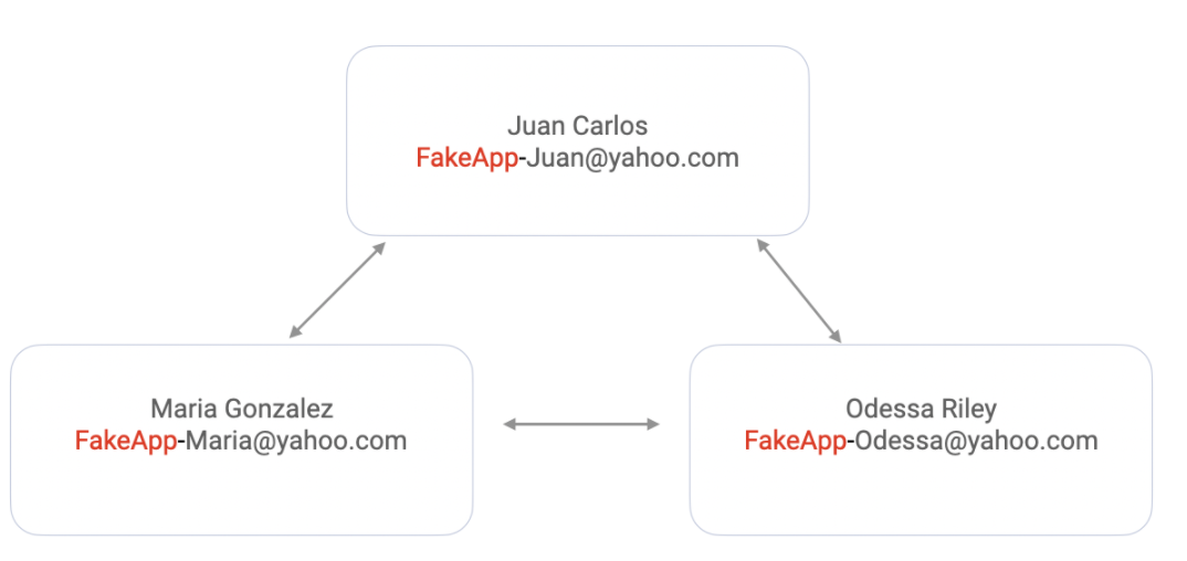 Detecting Yahoo Disposable Emails To Prevent ID Theft