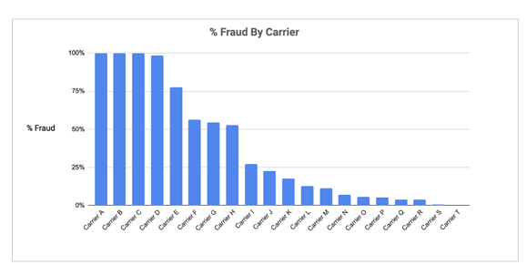 Fraud Rate By Carrier
