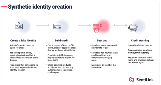 How To Create A Synthetic Identity